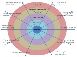 Diagram of information literacy acquisition, starting with the development of practical skills and expanding through increasingly complex processes.(2)