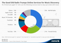With Statista, you can include charts like this...